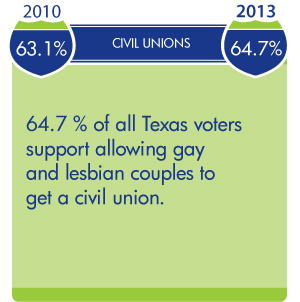 Civil Unions